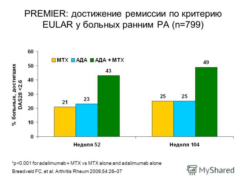PREMIER: достижение ремиссии по критерию EULAR у больных ранним РА (n=799) % больных, достигших DAS28