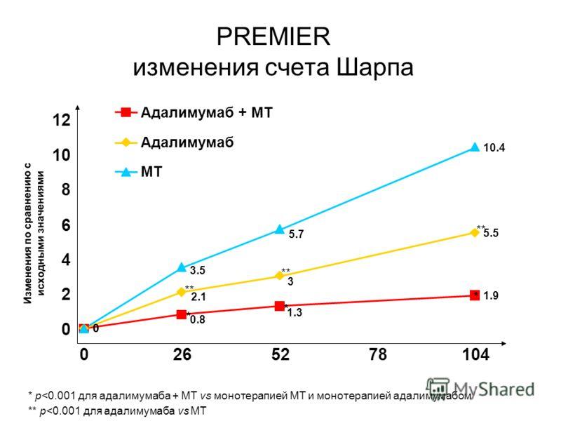 Изменения по сравнению с исходными значениями PREMIER изменения счета Шарпа * p