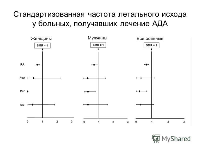Стандартизованная частота летального исхода у больных, получавших лечение АДА Женщины Мужчины Все больные