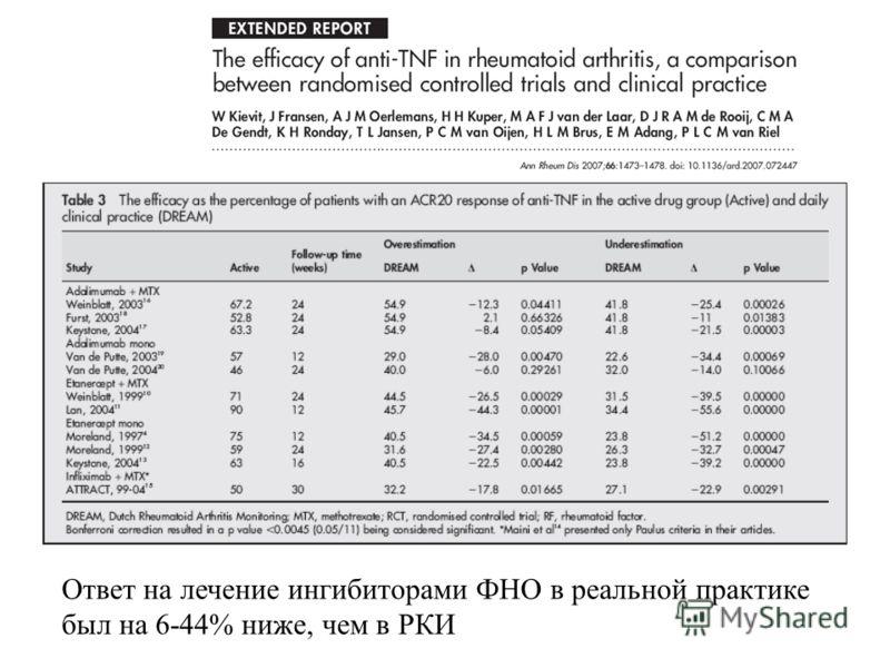 Ответ на лечение ингибиторами ФНО в реальной практике был на 6-44% ниже, чем в РКИ