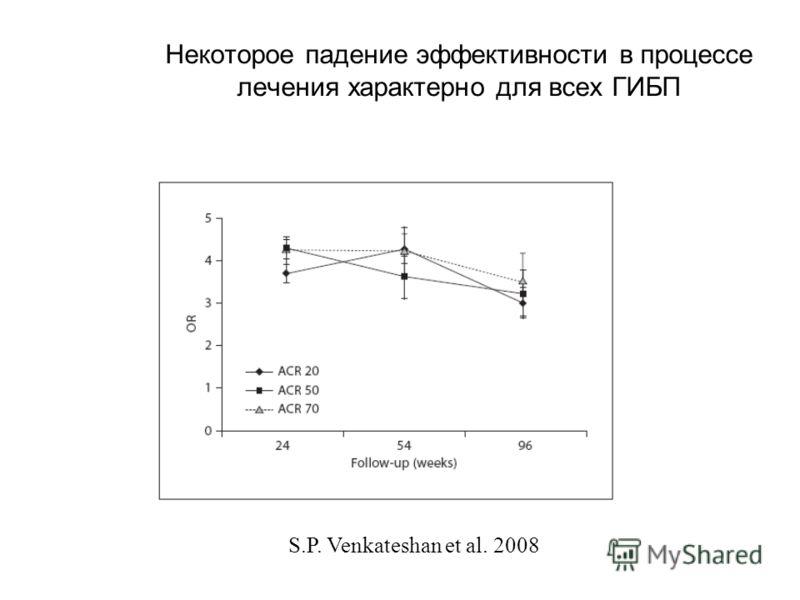 Некоторое падение эффективности в процессе лечения характерно для всех ГИБП S.P. Venkateshan et al. 2008