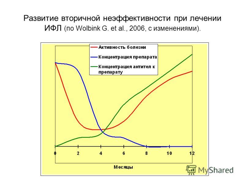 Развитие вторичной неэффективности при лечении ИФЛ (по Wolbink G. et al., 2006, с изменениями).