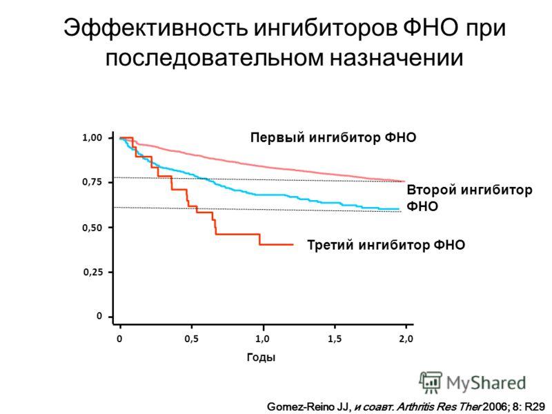 Годы 00,50,51,01,01,51,52,02,0 0 0,25 0,50 0,75 1,00 Первый ингибитор ФНО Второй ингибитор ФНО Третий ингибитор ФНО Gomez-Reino JJ, и соавт. Arthritis Res Ther 2006; 8: R29 Эффективность ингибиторов ФНО при последовательном назначении