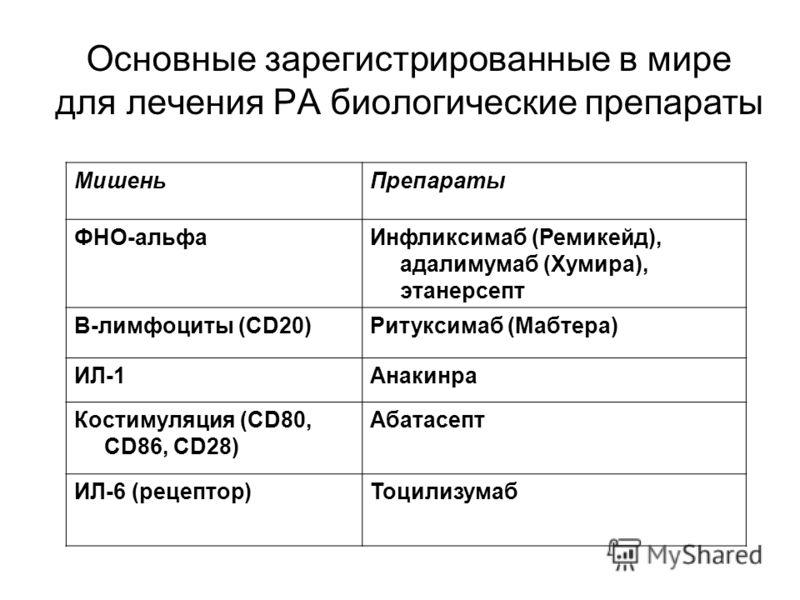 Основные зарегистрированные в мире для лечения РА биологические препараты МишеньПрепараты ФНО-альфаИнфликсимаб (Ремикейд), адалимумаб (Хумира), этанерсепт В-лимфоциты (CD20)Ритуксимаб (Мабтера) ИЛ-1Анакинра Костимуляция (СD80, CD86, CD28) Абатасепт И
