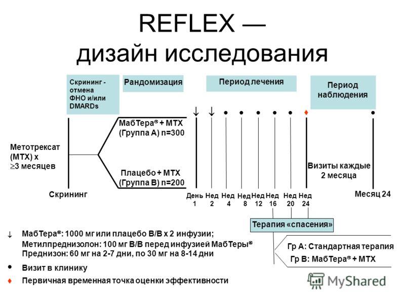 Screen/TNF and/or DMARD Randomization t Рандомизация Период лечения Визиты каждые 2 месяца Нед 24 Скрининг Месяц 24 Плацебо + MTX (Группа B) n=200 Скрининг - отмена ФНО и/или DMARDs Метотрексат (MTX) x 3 месяцев Нед 16 Нед 20 Нед 8 Нед 4 Нед 2 День 1