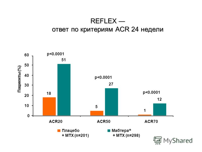 REFLEX ответ по критериям ACR 24 недели 18 5 1 51 27 12 0 10 20 30 40 50 60 ACR20ACR50ACR70 Пациенты (%) Плацебо + MTX (n=201) Мабтера + MTX (n=298) p