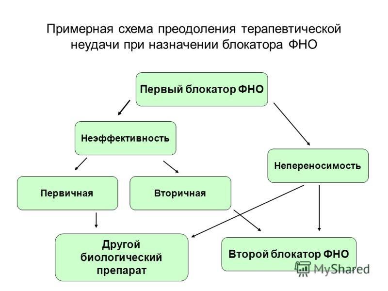 Примерная схема преодоления терапевтической неудачи при назначении блокатора ФНО Первый блокатор ФНО Непереносимость Неэффективность ПервичнаяВторичная Второй блокатор ФНО Другой биологический препарат