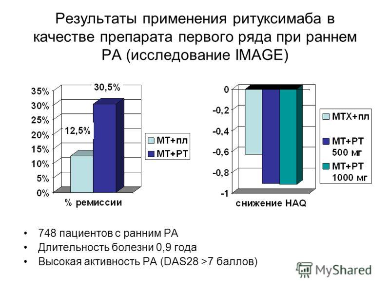 Результаты применения ритуксимаба в качестве препарата первого ряда при раннем РА (исследование IMAGE) 748 пациентов с ранним РА Длительность болезни 0,9 года Высокая активность РА (DAS28 >7 баллов)