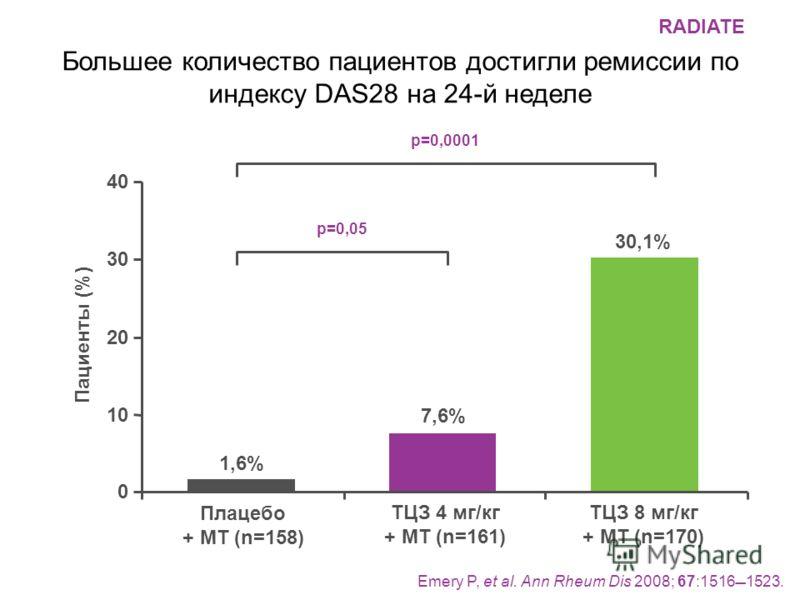 Большее количество пациентов достигли ремиссии по индексу DAS28 на 24-й неделе Плацебо + МТ (n=158) ТЦЗ 4 мг/кг + МТ (n=161) ТЦЗ 8 мг/кг + МТ (n=170) 0 10 20 30 40 1,6% 7,6% 30,1% p=0,05 p=0,0001 Emery P, et al. Ann Rheum Dis 2008; 67:15161523. Пацие