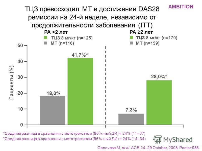 Genovese M, et al. ACR 24 29 October, 2008; Poster:988. *Средняя разница в сравнении с метотрексатом (95%-ный ДИ) = 24% (11–37) Средняя разница в сравнении с метотрексатом (95%-ный ДИ) = 24% (14–34) ТЦЗ превосходил МТ в достижении DAS28 ремиссии на 2