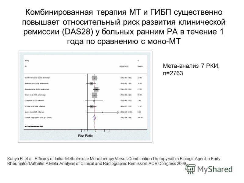 Комбинированная терапия МТ и ГИБП существенно повышает относительный риск развития клинической ремиссии (DAS28) у больных ранним РА в течение 1 года по сравнению с моно-МТ Kuriya B. et al. Efficacy of Initial Methotrexate Monotherapy Versus Combinati