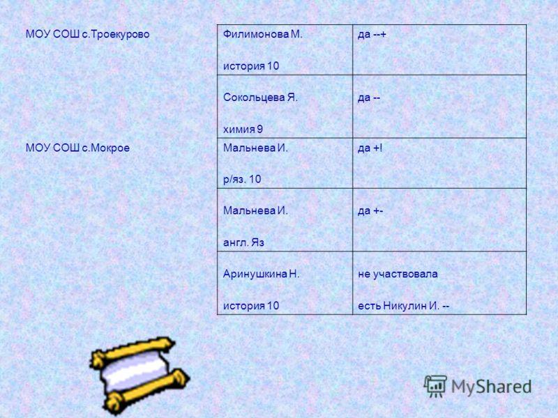 МОУ СОШ с.ТроекуровоФилимонова М.да --+ история 10 Сокольцева Я.да -- химия 9 МОУ СОШ с.МокроеМальнева И.да +! р/яз. 10 Мальнева И.да +- англ. Яз Аринушкина Н.не участвовала история 10есть Никулин И. --