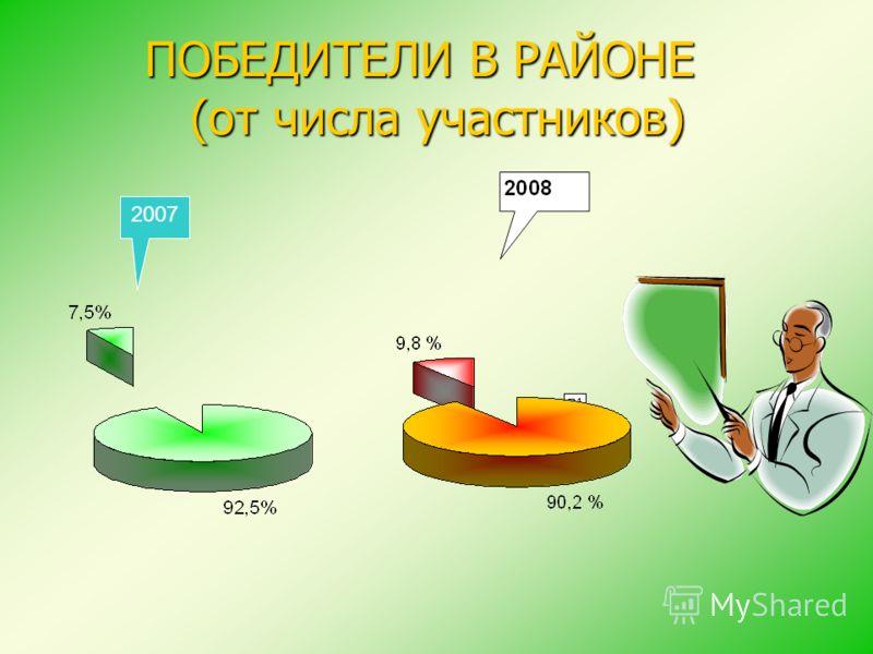 ПОБЕДИТЕЛИ В РАЙОНЕ (от числа участников) 2007
