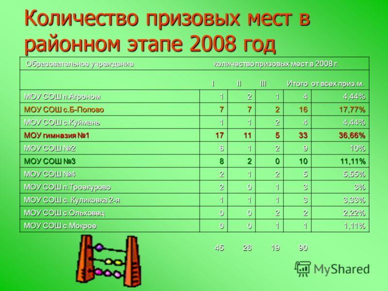 Количество призовых мест в районном этапе 2008 год Образовательное учреждение количество призовых мест в 2008 г. Образовательное учреждение количество призовых мест в 2008 г. I II III Итого от всех приз.м. I II III Итого от всех приз.м. МОУ СОШ п.Агр