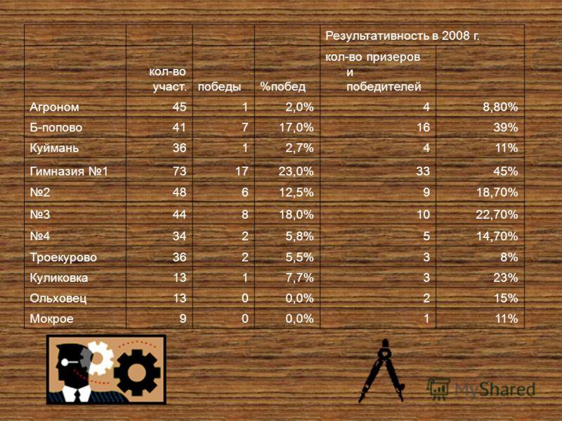 Результативность в 2008 г. кол-во участ.победы%побед кол-во призеров и победителей Агроном4512,0%48,80% Б-попово41717,0%1639% Куймань3612,7%411% Гимназия 1731723,0%3345% 248612,5%918,70% 344818,0%1022,70% 43425,8%514,70% Троекурово3625,5%38% Куликовк