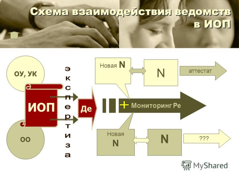 Схема взаимодействия ведомств в ИОП Мониторинг Ре ОУ, УК ОО ИОП Де Новая N Новая N N N аттестат ???