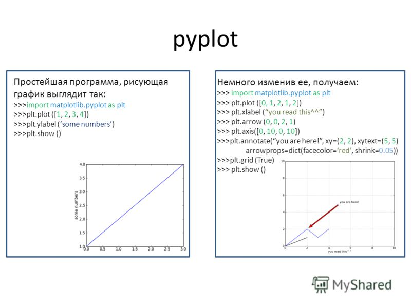 pyplot Простейшая программа, рисующая график выглядит так: >>>import matplotlib.pyplot as plt >>>plt.plot ([1, 2, 3, 4]) >>>plt.ylabel (some numbers) >>>plt.show () Немного изменив ее, получаем: >>> import matplotlib.pyplot as plt >>> plt.plot ([0, 1