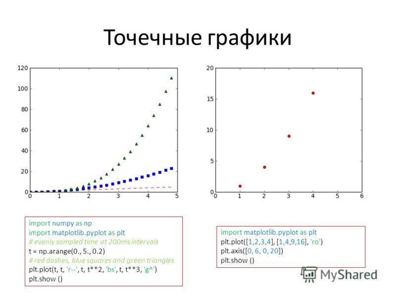 Точечные графики import matplotlib.pyplot as plt plt.plot([1,2,3,4], [1,4,9,16], 'ro') plt.axis([0, 6, 0, 20]) plt.show () import numpy as np import matplotlib.pyplot as plt # evenly sampled time at 200ms intervals t = np.arange(0., 5., 0.2) # red da