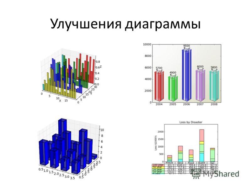 Улучшения диаграммы