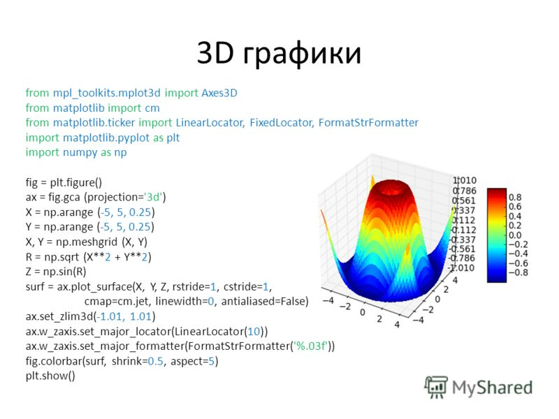 3D графики from mpl_toolkits.mplot3d import Axes3D from matplotlib import cm from matplotlib.ticker import LinearLocator, FixedLocator, FormatStrFormatter import matplotlib.pyplot as plt import numpy as np fig = plt.figure() ax = fig.gca (projection=