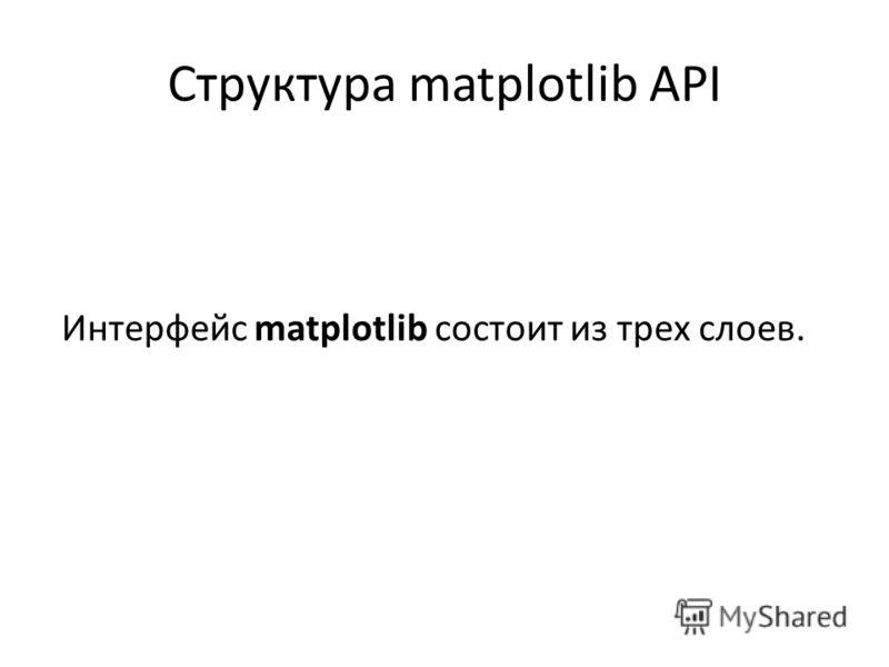 Структура matplotlib API Интерфейс matplotlib состоит из трех слоев.