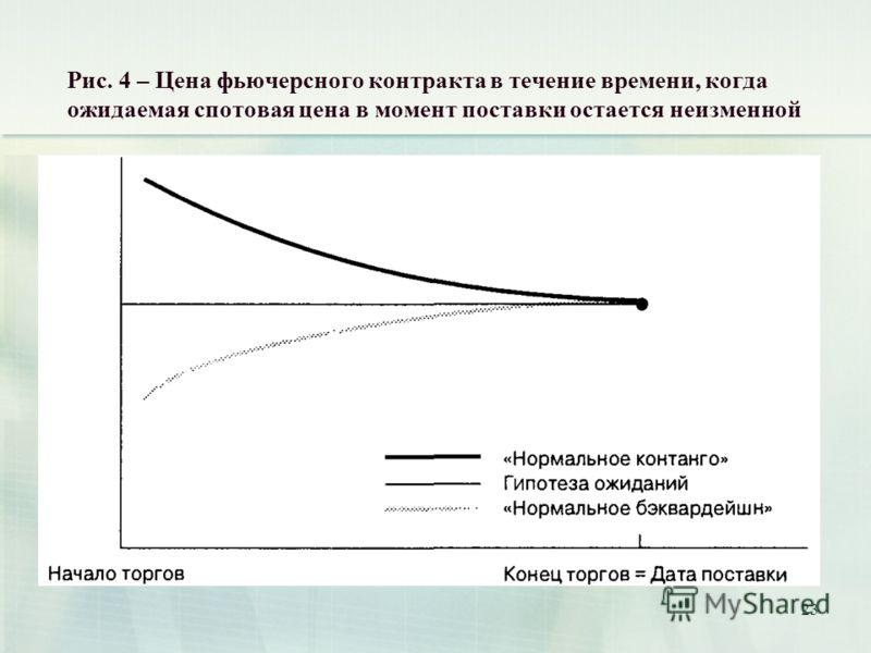 23 Рис. 4 – Цена фьючерсного контракта в течение времени, когда ожидаемая спотовая цена в момент поставки остается неизменной