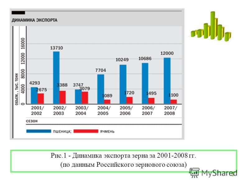 5 Рис.1 - Динамика экспорта зерна за 2001-2008 гг. (по данным Российского зернового союза)