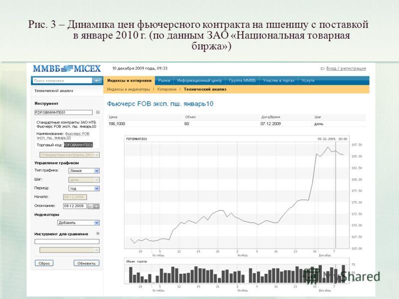 8 Рис. 3 – Динамика цен фьючерсного контракта на пшеницу с поставкой в январе 2010 г. (по данным ЗАО «Национальная товарная биржа»)