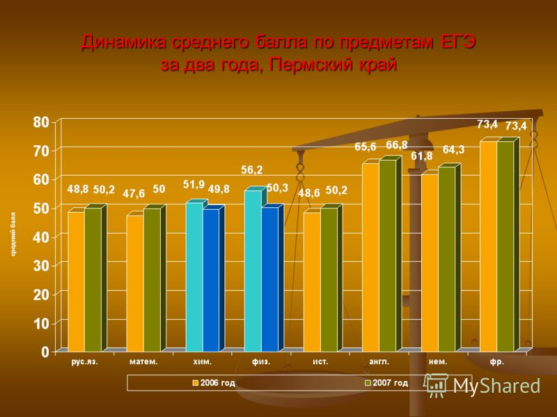 Динамика среднего балла по предметам ЕГЭ за два года, Пермский край
