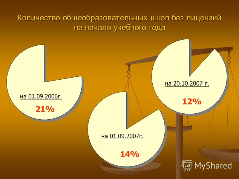 Количество общеобразовательных школ без лицензий на начало учебного года на 01.09.2006г. на 01.09.2007г. на 20.10.2007 г. 21% 14% 12%