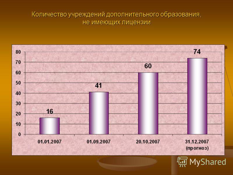 Количество учреждений дополнительного образования, не имеющих лицензии