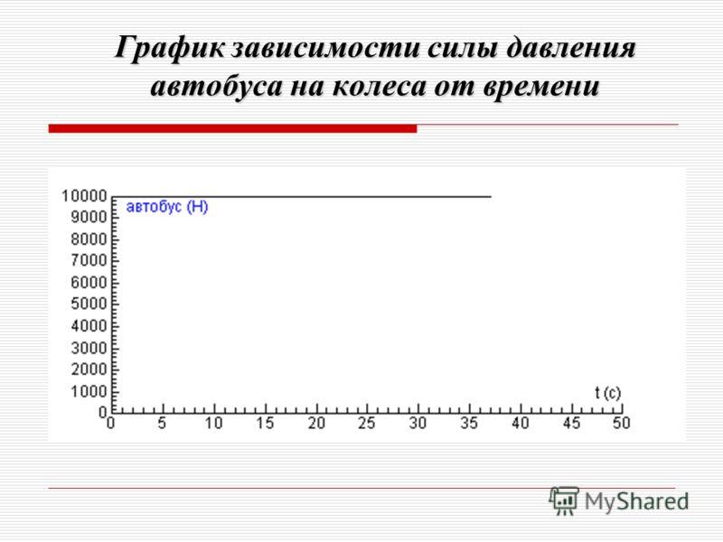 График зависимости силы давления автобуса на колеса от времени