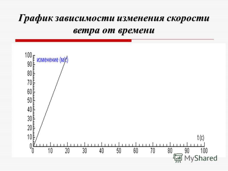 График зависимости изменения скорости ветра от времени