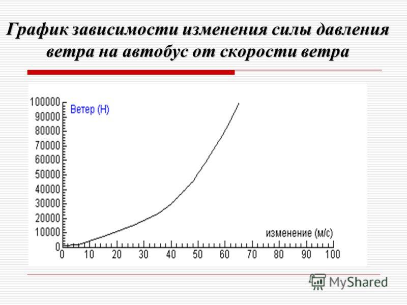 График зависимости изменения силы давления ветра на автобус от скорости ветра