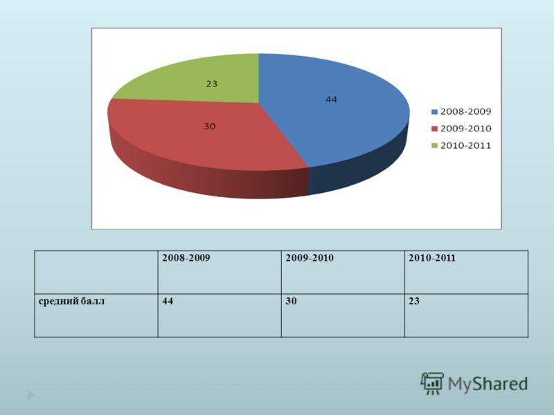 2008-20092009-20102010-2011 средний балл443023