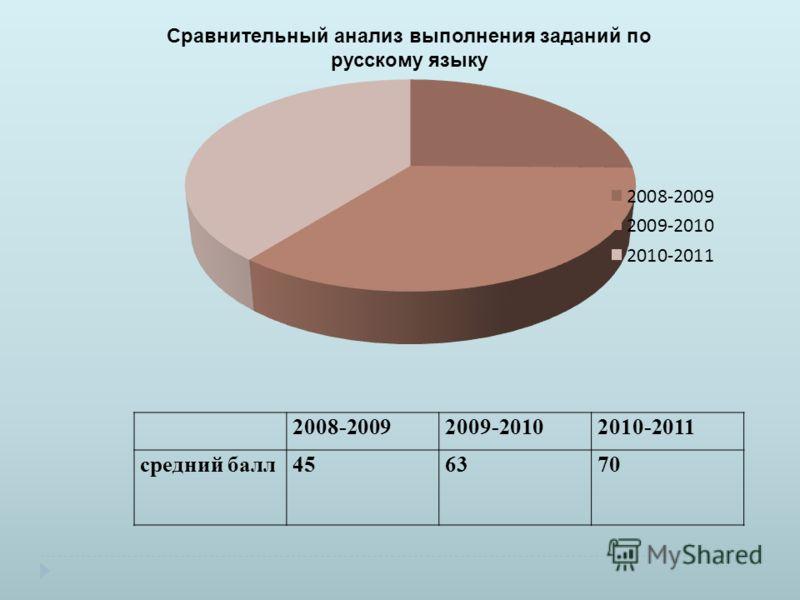 2008-20092009-20102010-2011 средний балл456370 Сравнительный анализ выполнения заданий по русскому языку