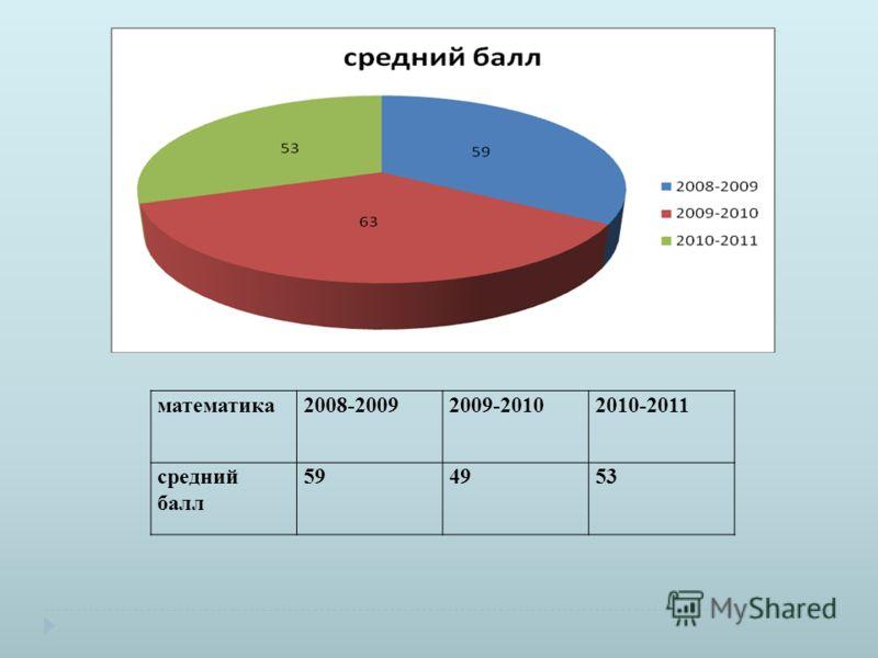 математика2008-20092009-20102010-2011 средний балл 594953