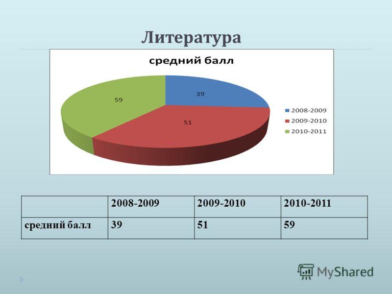 Литература 2008-20092009-20102010-2011 средний балл395159