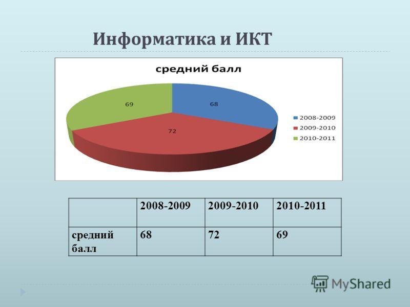 Информатика и ИКТ 2008-20092009-20102010-2011 средний балл 687269