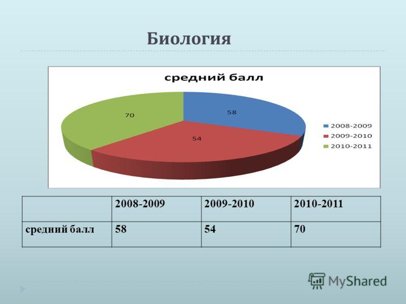 Биология 2008-20092009-20102010-2011 средний балл585470