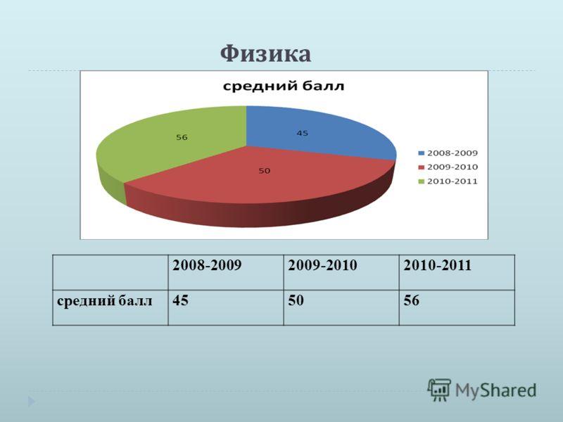 Физика 2008-20092009-20102010-2011 средний балл455056