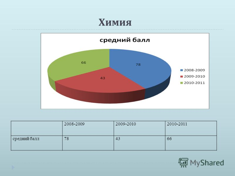 Химия 2008-20092009-20102010-2011 средний балл784366