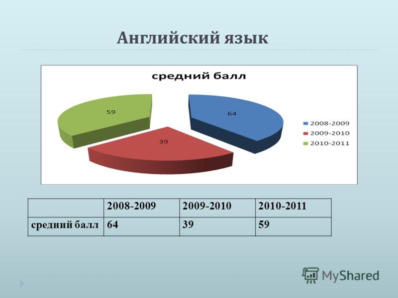 Английский язык 2008-20092009-20102010-2011 средний балл643959