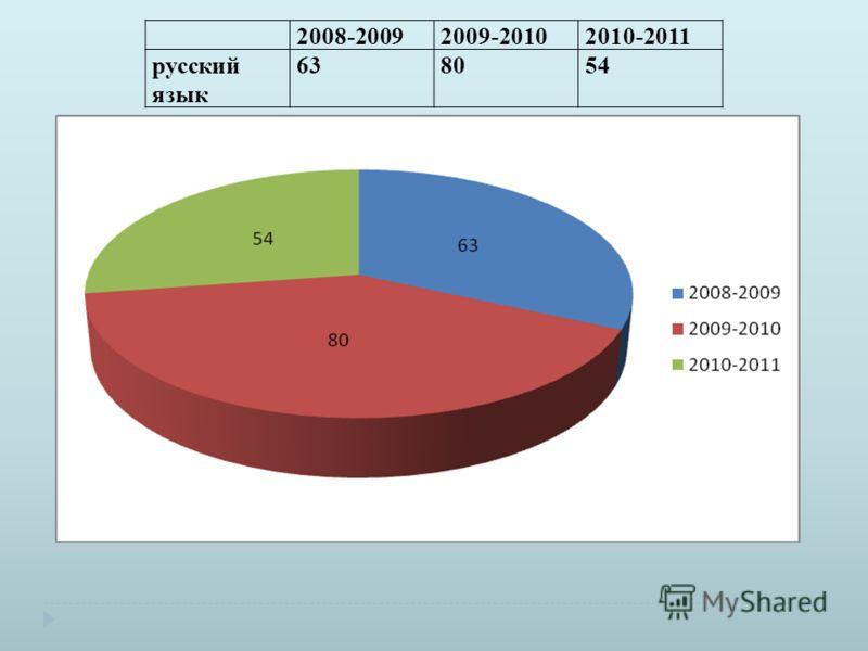 2008-20092009-20102010-2011 русский язык 638054