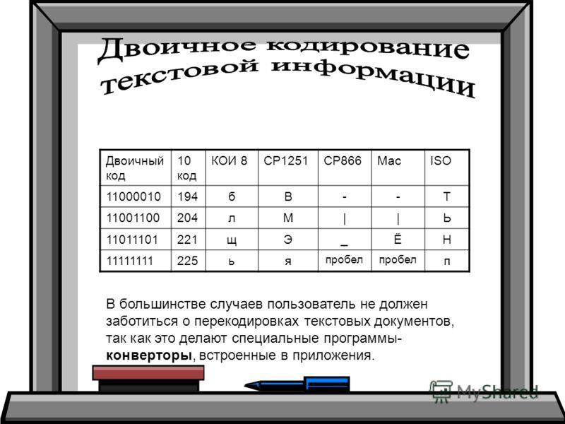Двоичный код 10 код КОИ 8СР1251СР866МасISО 11000010194бВ--Т 11001100204лМ||Ь 11011101221щЭ_ЁН 11111111225ья пробел п В большинстве случаев пользователь не должен заботиться о перекодировках текстовых документов, так как это делают специальные програм