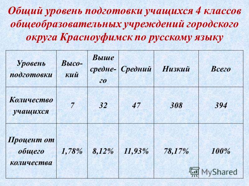 Общий уровень подготовки учащихся 4 классов общеобразовательных учреждений городского округа Красноуфимск по русскому языку Уровень подготовки Высо- кий Выше средне- го СреднийНизкийВсего Количество учащихся 73247308394 Процент от общего количества 1