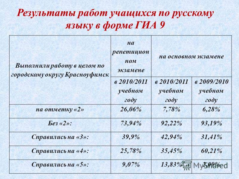 Результаты работ учащихся по русскому языку в форме ГИА 9 Выполнили работу в целом по городскому округу Красноуфимск на репетицион ном экзамене на основном экзамене в 2010/2011 учебном году в 2009/2010 учебном году на отметку «2»26,06%7,78%6,28% Без