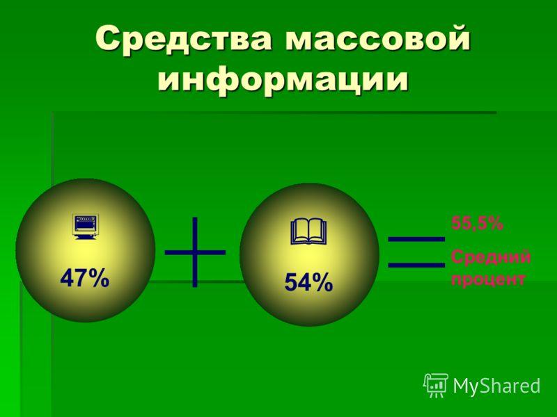 Средства массовой информации 55,5% Средний процент 54% 47%