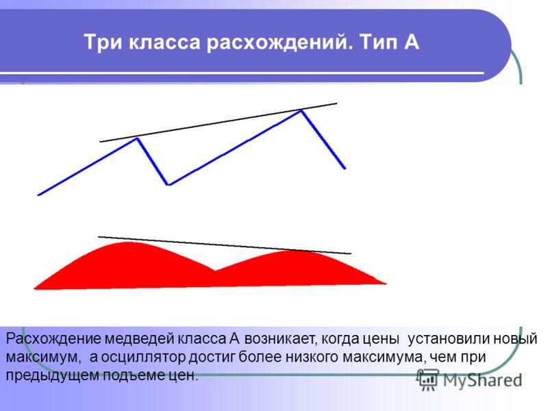 Три класса расхождений. Тип А Расхождение медведей класса А возникает, когда цены установили новый максимум, а осциллятор достиг более низкого максимума, чем при предыдущем подъеме цен.
