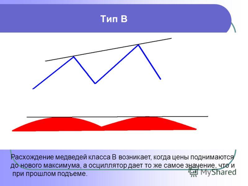 Тип В Расхождение медведей класса В возникает, когда цены поднимаются до нового максимума, а осциллятор дает то же самое значение, что и при прошлом подъеме.